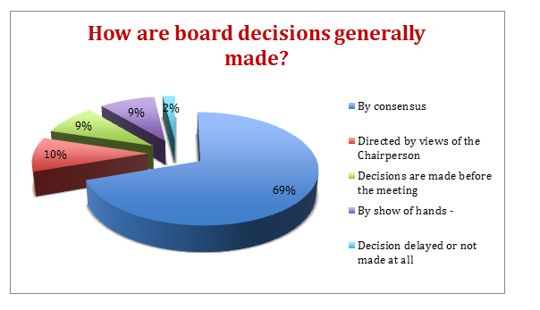 how-are-board-decisions-generally-made-pie-charge-png.PNG