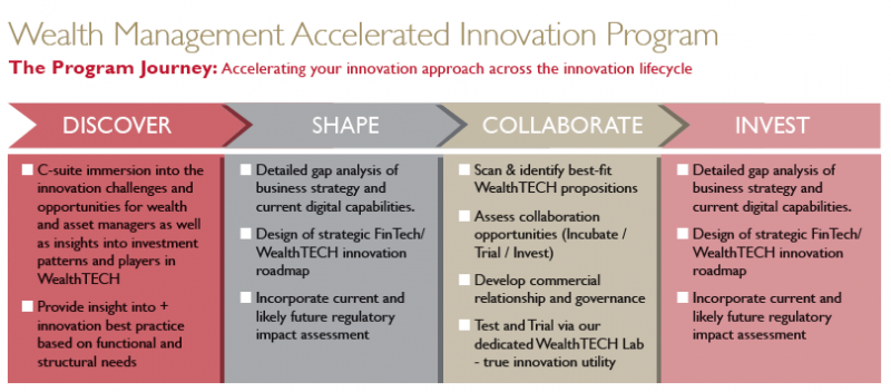 wealth-management-accelerated-innovation-program-large-png.PNG